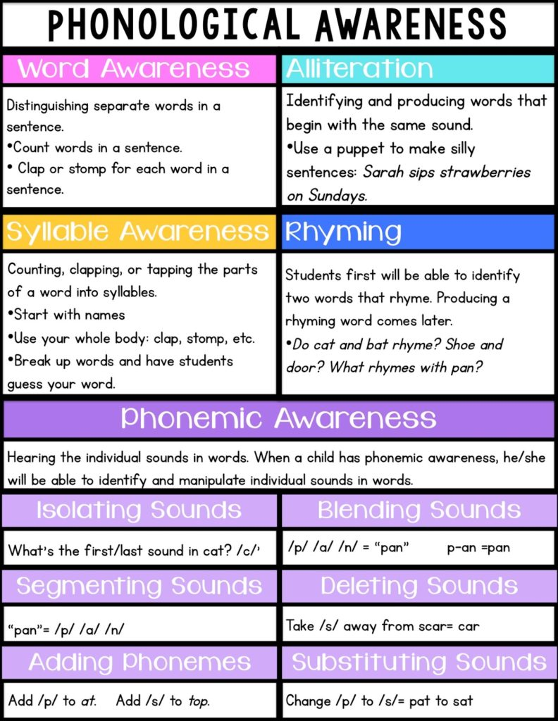 All About Phonemic Awareness Sarah S Teaching Snippets